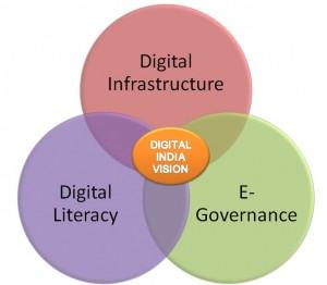 Digital_India_Vision