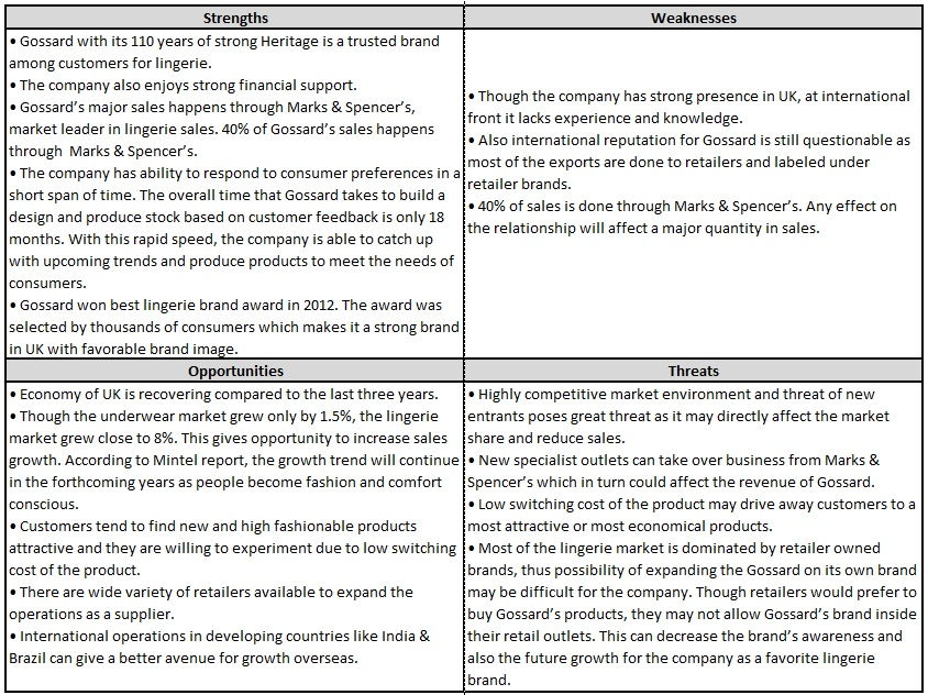 loss prevention swot Instructions for conducting a swot analysis what is swot qualitative self-assessment is an important aspect of data driven prevention planning that augments more quantitative.