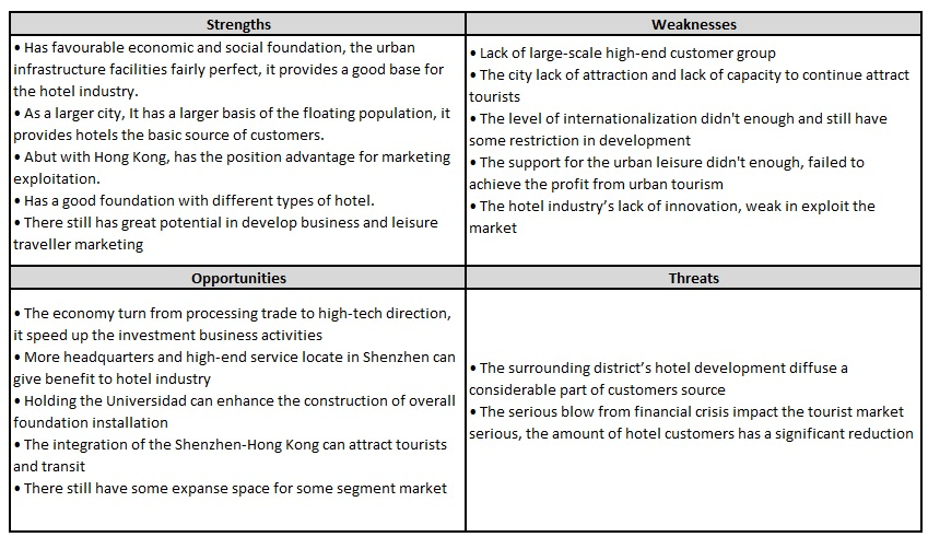 shenzhen city hotel industry swot