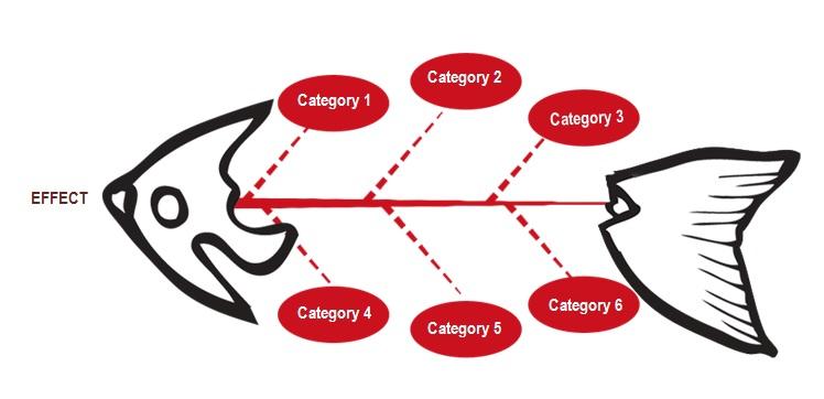 fishbone diagram template powerpoint