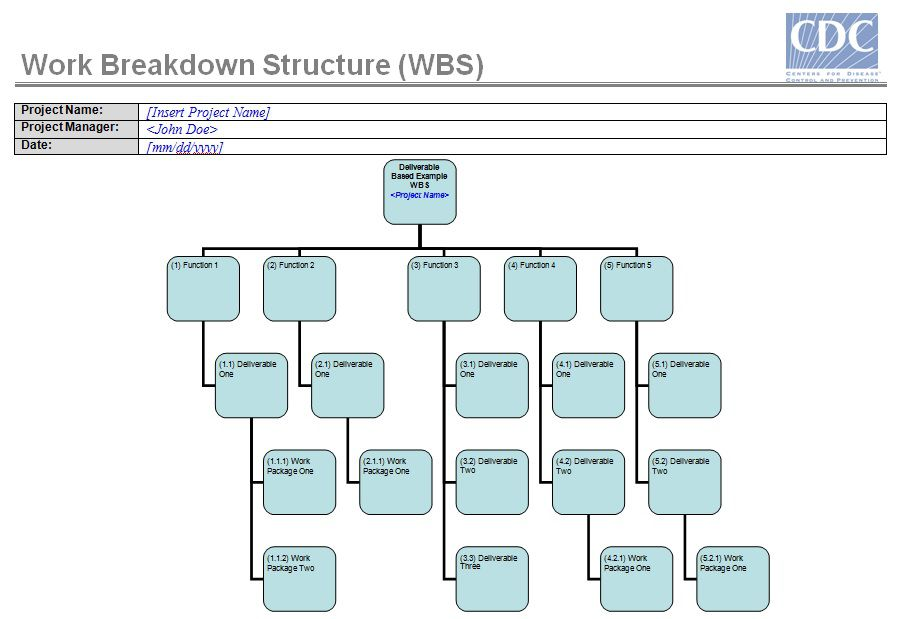 work breakdown structure blank template