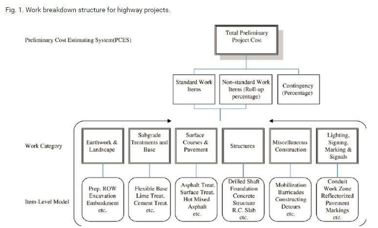 work_breakdown_structure_highway_construction
