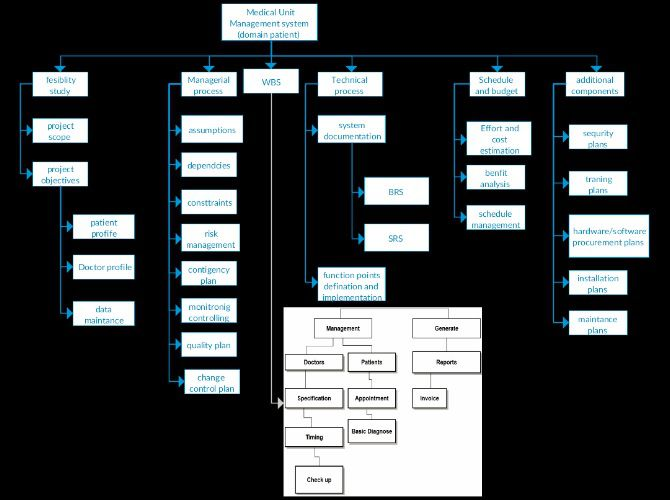 work breakdown structure hospital management system