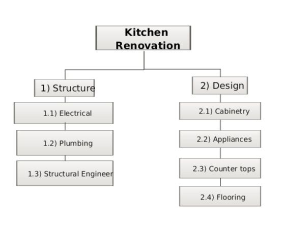 work breakdown structure kitchen renovation