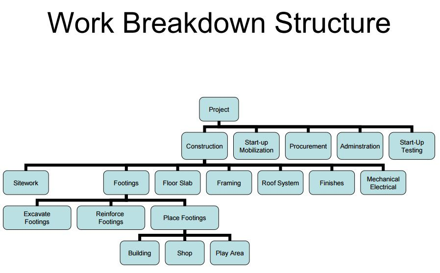 22 Professional Work Breakdown Structure Templates In Word Excel