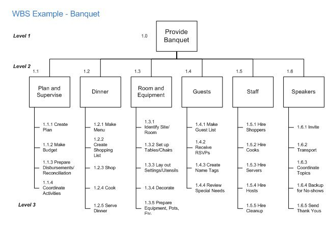 work breakdown structure up to level three