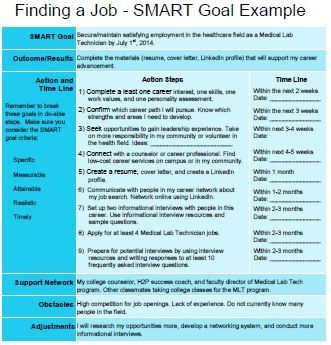 40 + SMART Goals Templates : Ready to Use Excel, PDF, Word