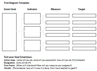 smart_goal_tree_diagram_template