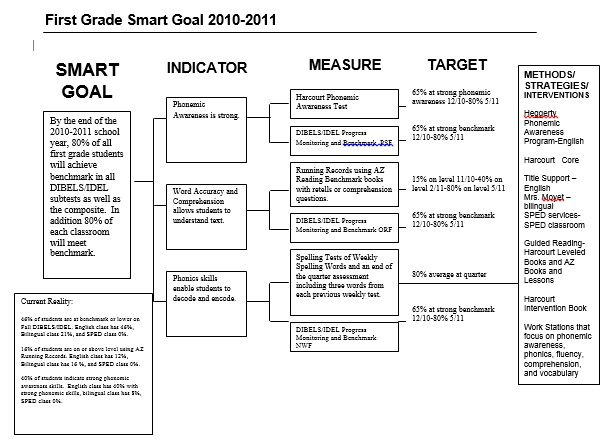 Smart Goals Tree Diagram - Block And Schematic Diagrams •
