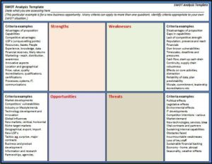 free swot template 22