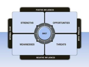 swot analysis template 31