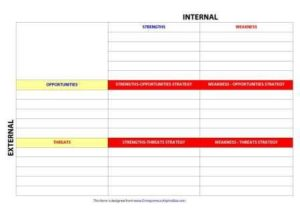 swot analysis template 32