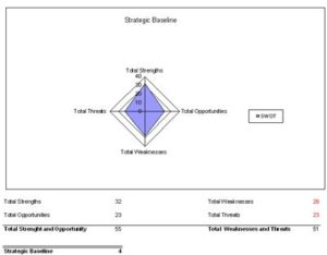 swot analysis template 34