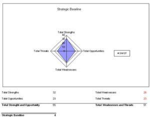 swot analysis template 34