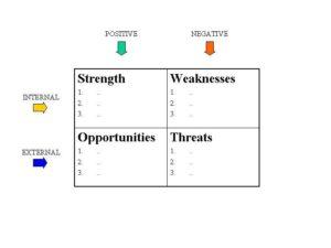 swot analysis template 36