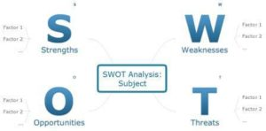 swot analysis template 37