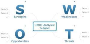 swot analysis template 37