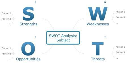 40 Free SWOT Analysis Templates In Word Demplates – Microsoft Swot Analysis Template