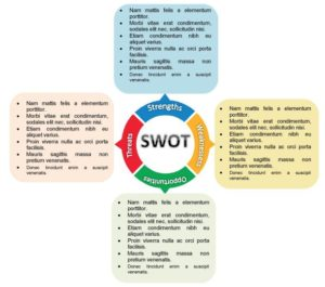 free swot template 12