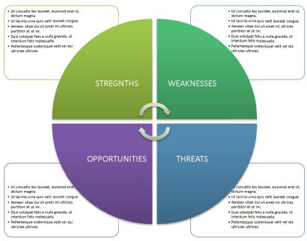 40 Free SWOT Analysis Templates In Word Demplates – Word Swot Template