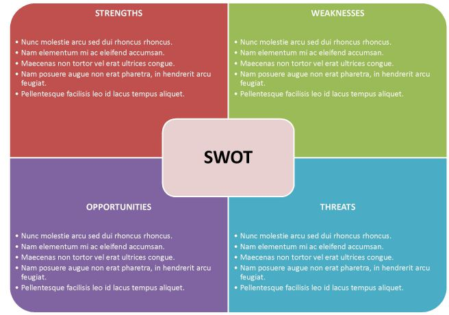 swott analysis template - 40 free swot analysis templates in word demplates
