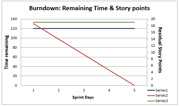 burndown chart with remaining story points