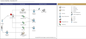 Data Flow Mapping