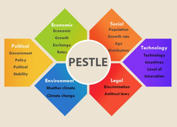 how to carry out a pestle analysis
