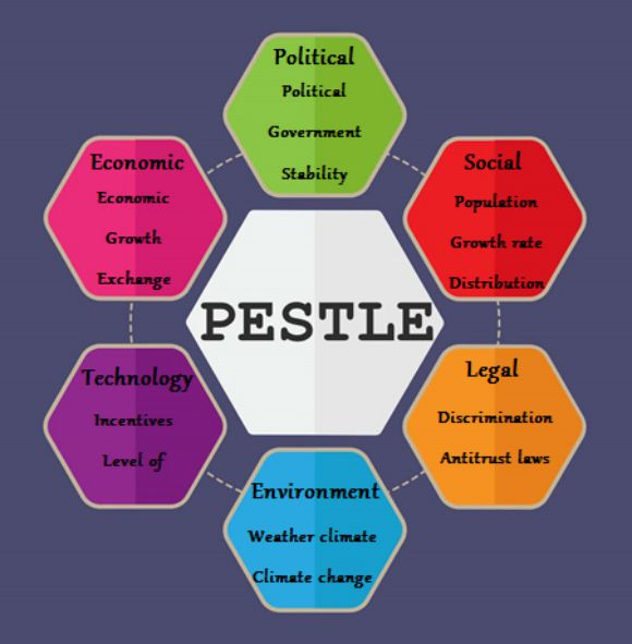 PESTLE Analysis Template 9